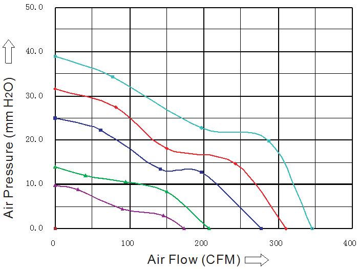 SD1725H1B-7 Sensdar аэродинамические характеристики