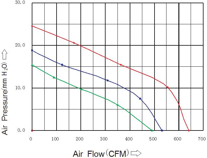 SD20060M1B Sensdar аэродинамические характеристики