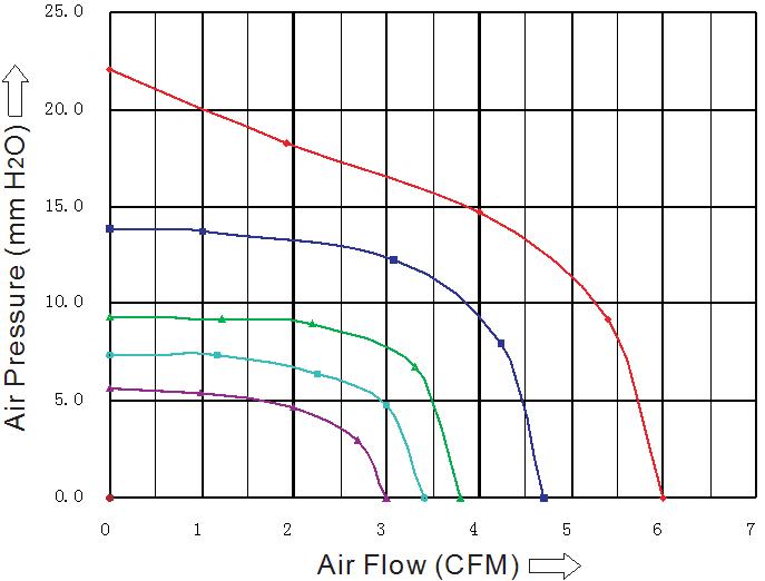 SB5015L2B Sensdar аэродинамические характеристики