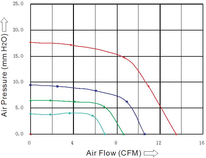 SB7530L2S Sensdar аэродинамические характеристики