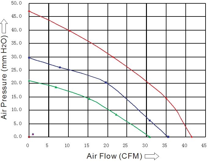 SB1232H1B Sensdar аэродинамические характеристики