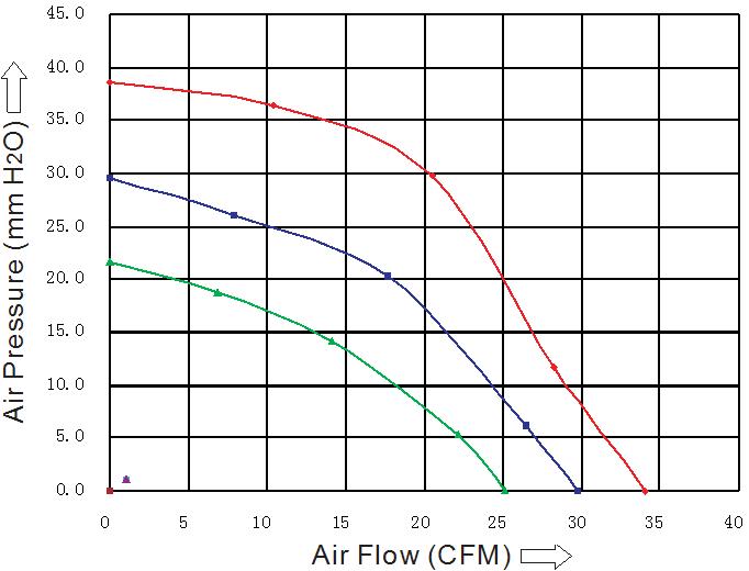 SB9733L2B Sensdar аэродинамические характеристики