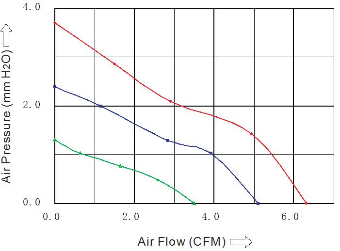 вентилятор 35 35 10 мм постоянного тока производительность