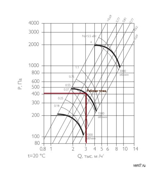 аэродинамические характеристики центробежного вентилятора