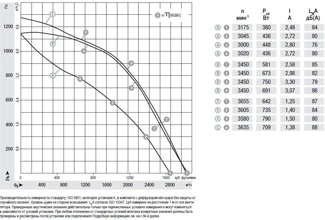 K3G250-AV29-B2 производительность