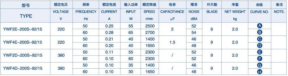 YWF-2E-200-B-92/15-G технические характеристики