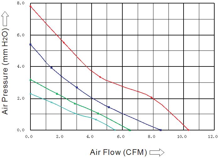 воздушная характеристика вентилятора 40 40 10 мм постоянный ток