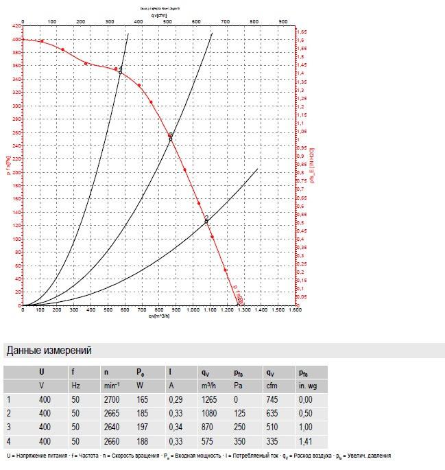 r2d225ag0210 ebmpapst производительность