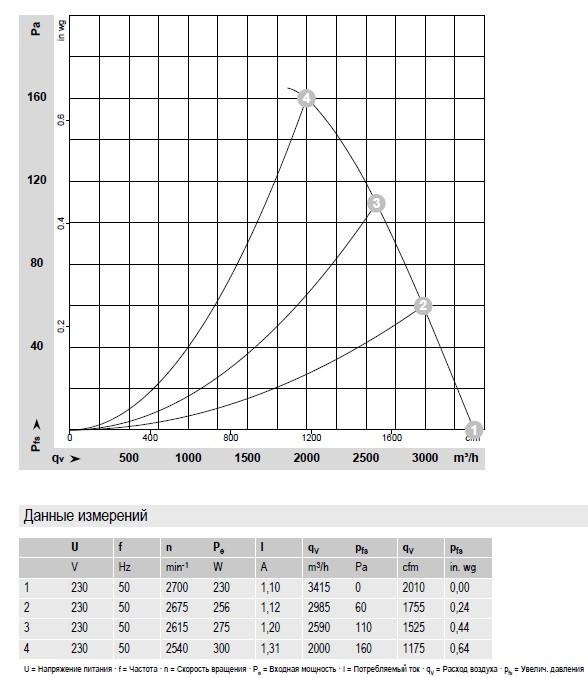S2E300-BP02-36 Ebmpapst производительность