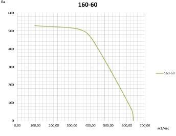 ВР-В2-160-60 аэродинамическая характеристика