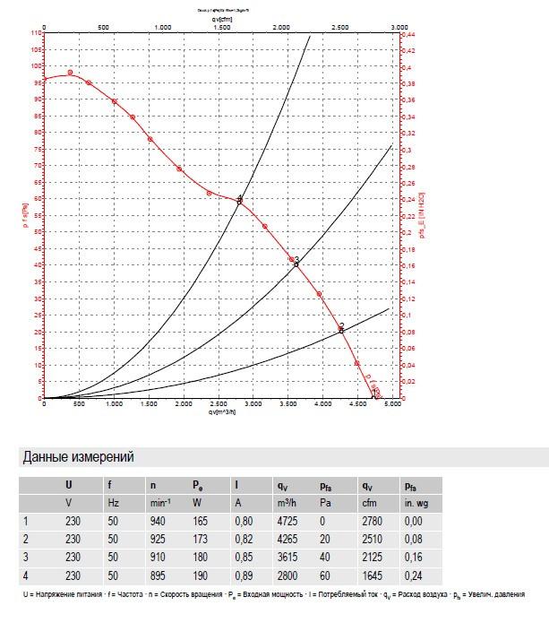 S6E450-BP02-01 Ebmpapst производительность