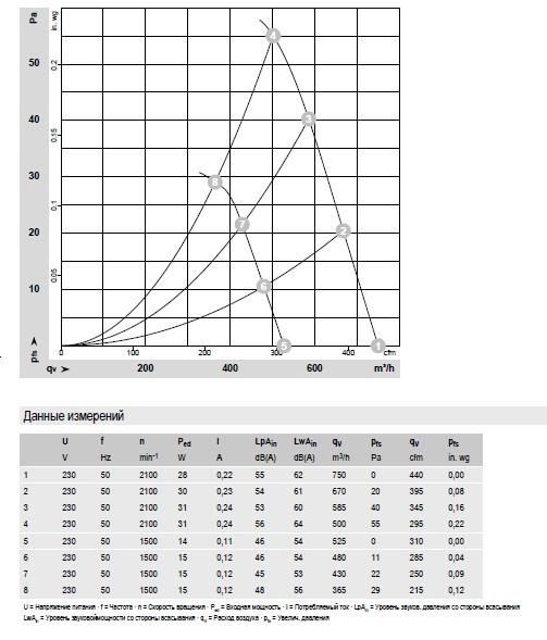 W1G200-EC91-45 Ebmpapst производительность