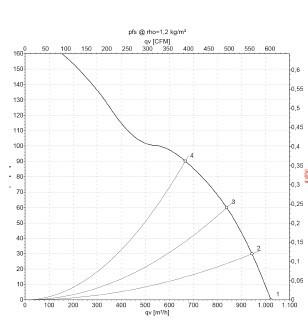 ОВ-КВ-200Е 915 производительность