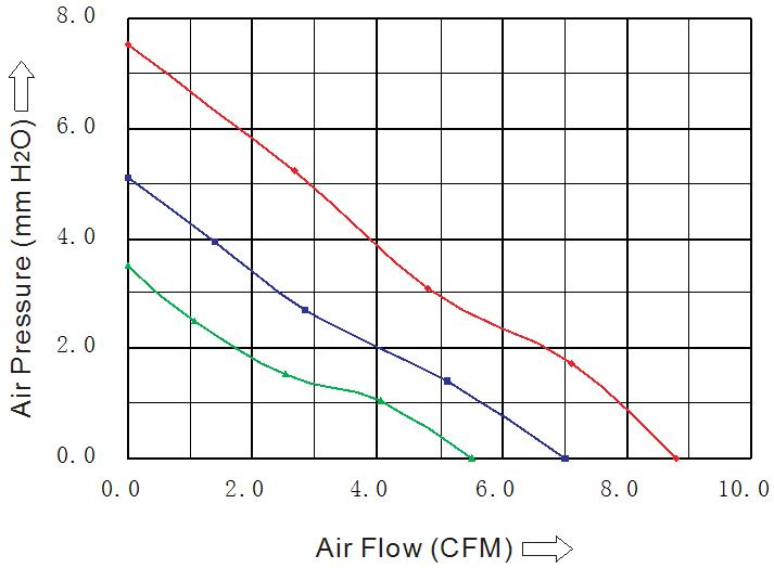 воздушная характеристика вентилятора 40х40х20 мм постоянный ток китай Sensdar