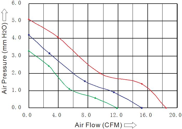 производительность вентилятора 50х50х20 мм 24В DC