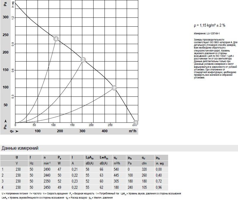R2E190-RA26-05 Ebmpapst производительность по воздуху