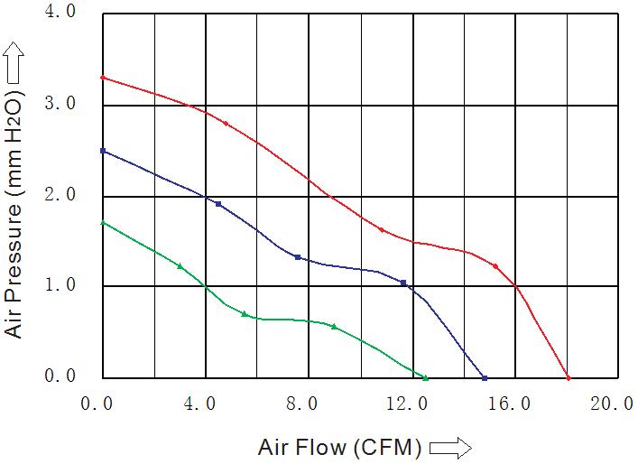 производительность вентилятора 60х60х10 мм 12В DC