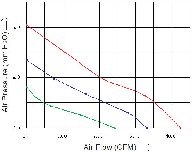 SD7025M2B, вентилятор 24В DC, 70х70х25 мм, подшипник качения, sensdar