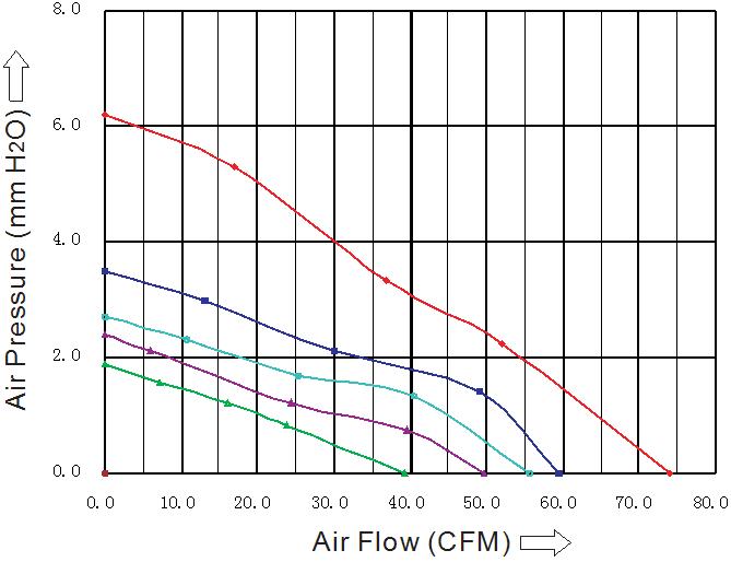 SD9225M4В, вентилятор 48В DC, 92х92х25 мм, подшипник качения, sensdar