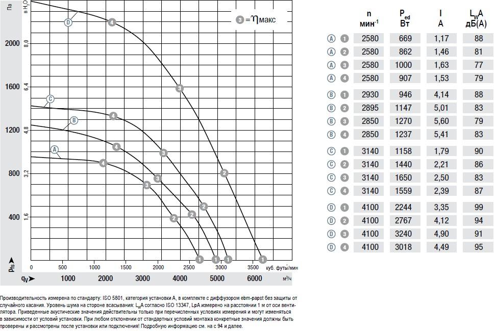 K3G310-AX52-90 производительность