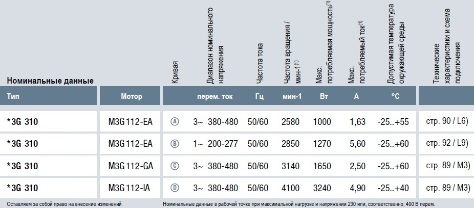 K3G310-AX52-90 технические характеристики