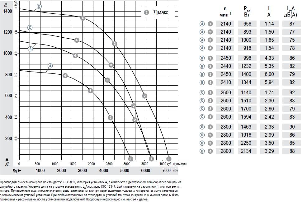 K3G355AY4002 Ebmpapst вентилятор радиальный