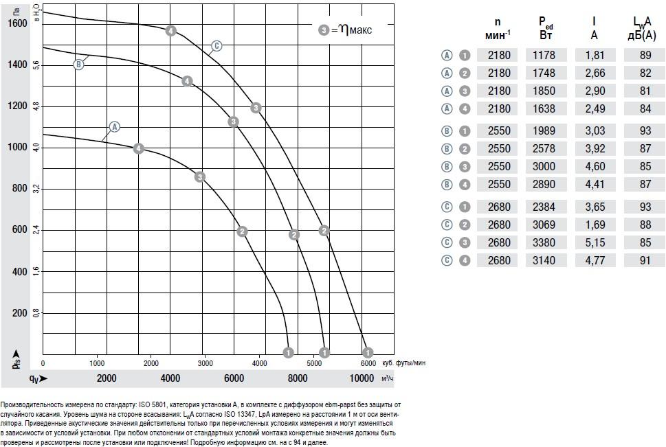 K3G400AQ2301 Ebmpapst вентилятор радиальный
