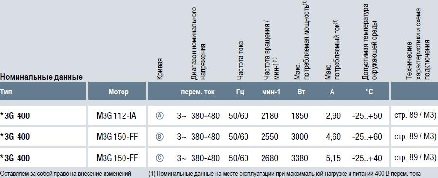K3G400AY8702 Ebmpapst вентилятор радиальный