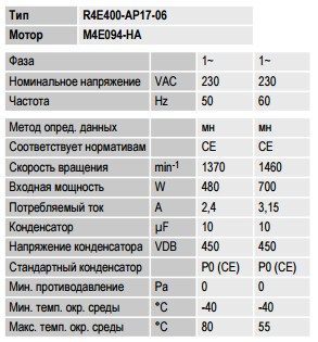 R4E400-AP17-06 ebmpapst параметры