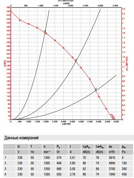 R4E450-AK01-01 ebmpapst производительность
