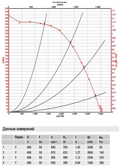 R6D310-CG03-01 ebmpapst производительность