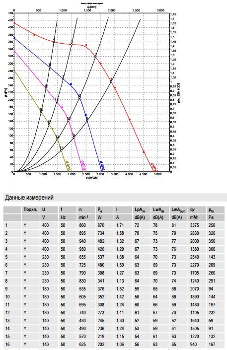 R6D355-CI05-01 ebmpapst производительность