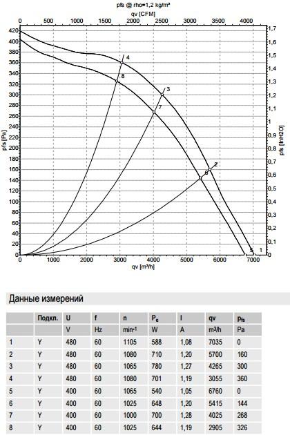 R6D500-AK03-01 ebmpapst производительность