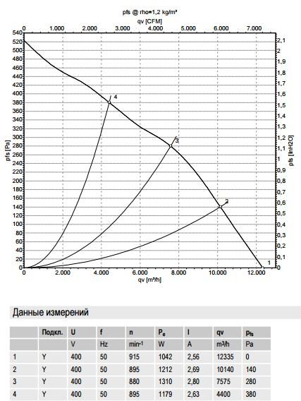 R6D630-AT03-01 ebmpapst производительность