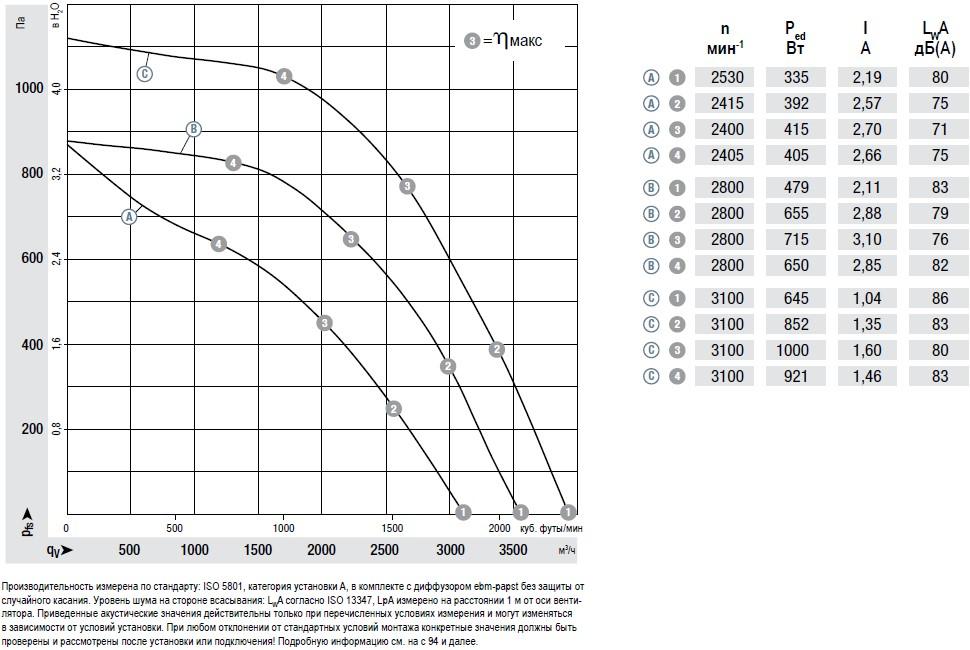 R3G280-AU11-C1 производительность