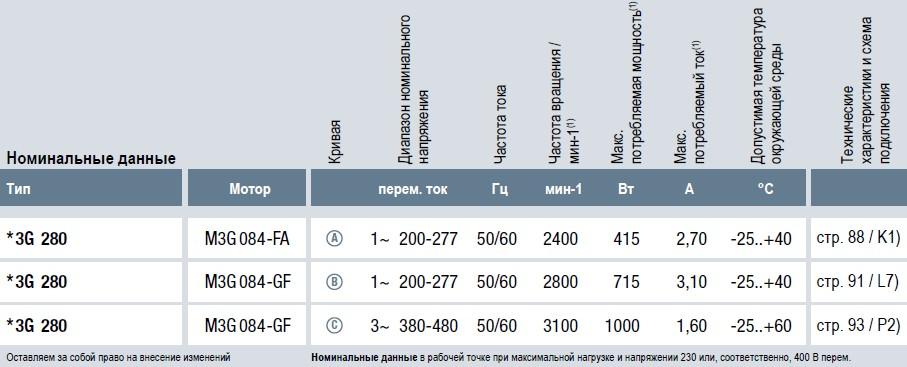 R3G280-AU11-C1 технические характеристики